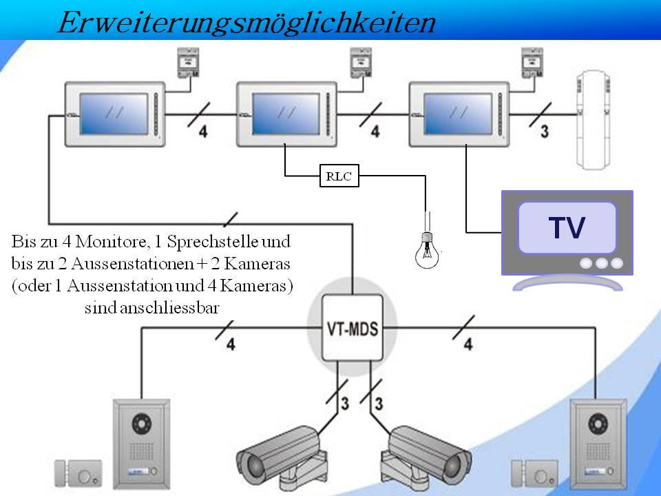 Video Türspechanlage mit Bildspeicher Erweiterungsmöglichkeiten, bis zu 2 Aussenstationen + 4 Monitore + 2 (bis max 4) Überwachungskameras + Fernseher + Lichtschalter